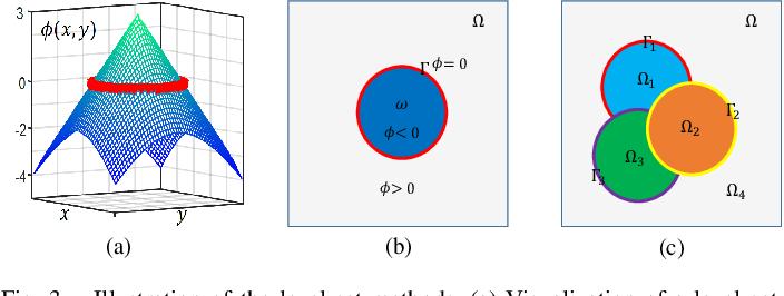 Figure 3 for Deep Multiphase Level Set for Scene Parsing