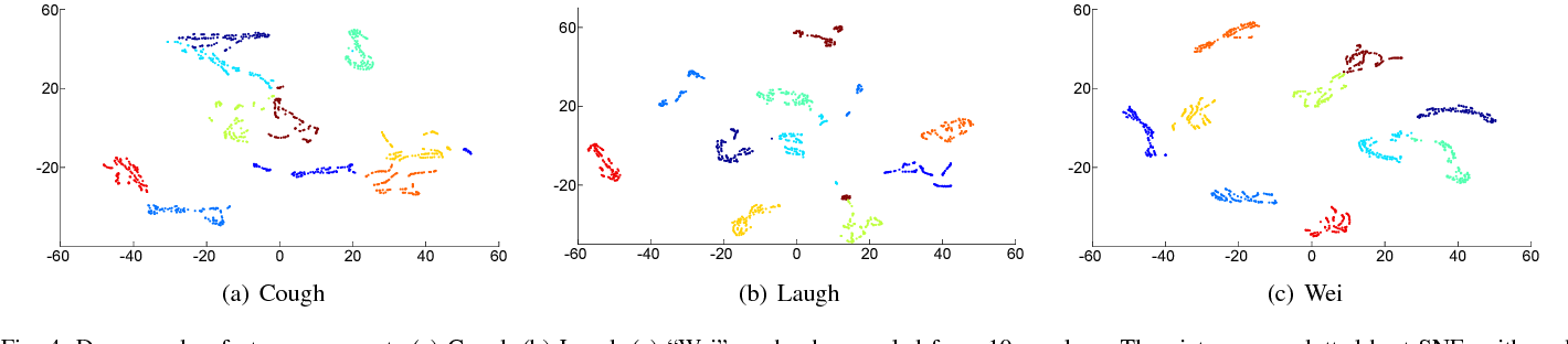 """Figure 4 for Speaker Recognition with Cough, Laugh and """"Wei"""""""