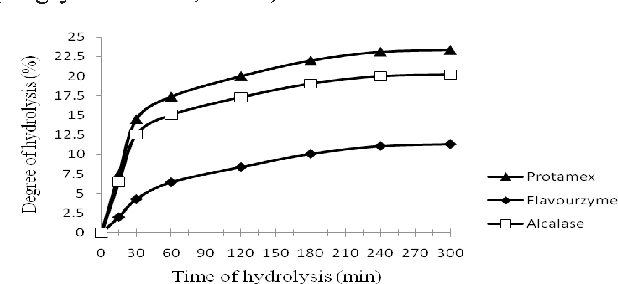 Figure 1 From Biochemical Properties Of Red Tilapia Oreochromis