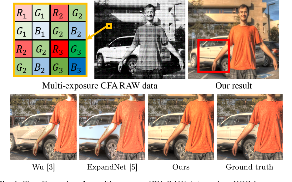 Figure 1 for Deep Snapshot HDR Imaging Using Multi-Exposure Color Filter Array