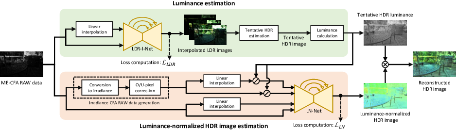 Figure 3 for Deep Snapshot HDR Imaging Using Multi-Exposure Color Filter Array
