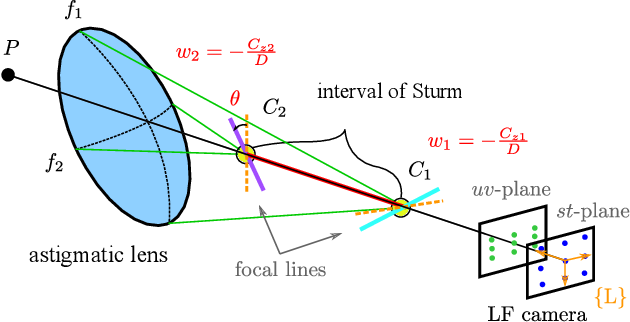 Figure 3 for Refractive Light-Field Features for Curved Transparent Objects in Structure from Motion