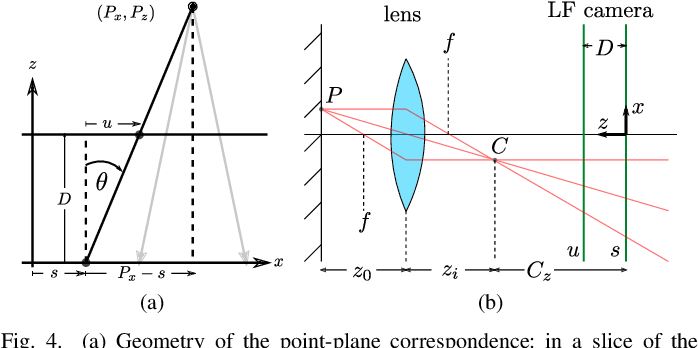 Figure 4 for Refractive Light-Field Features for Curved Transparent Objects in Structure from Motion