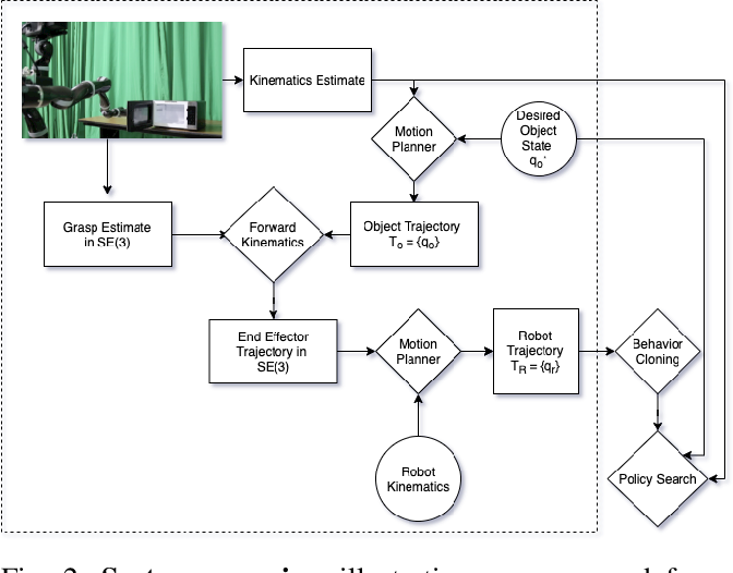 Figure 2 for Bootstrapping Motor Skill Learning with Motion Planning