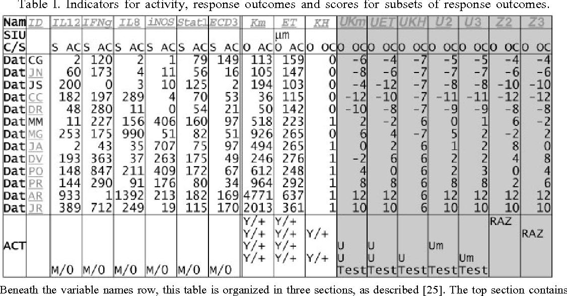 Combining several ordinal measures in clinical studies  - Semantic