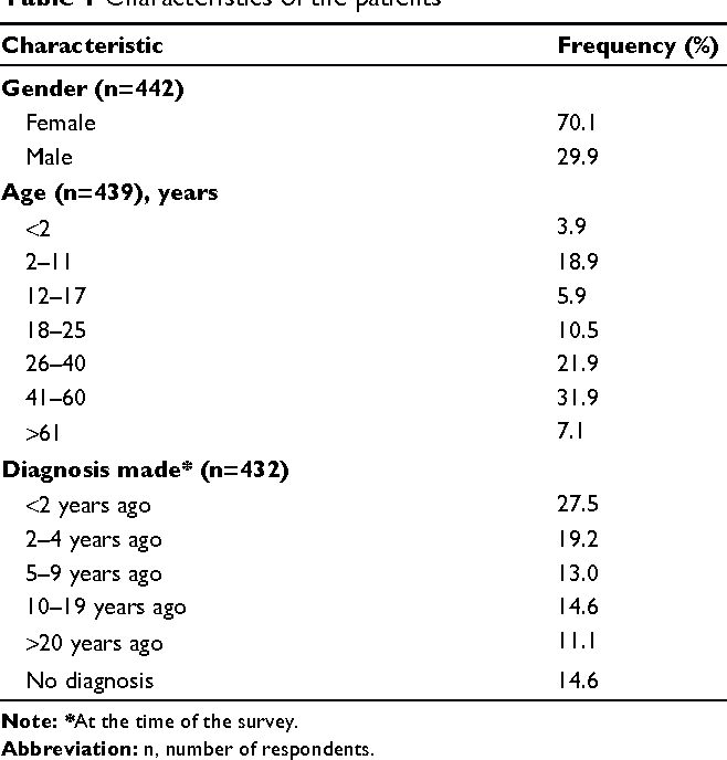 Figure 4 from The health and life path of rare disease patients