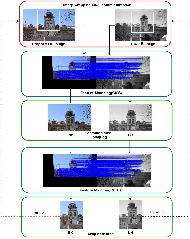 Figure 2 for Multi-modal Datasets for Super-resolution