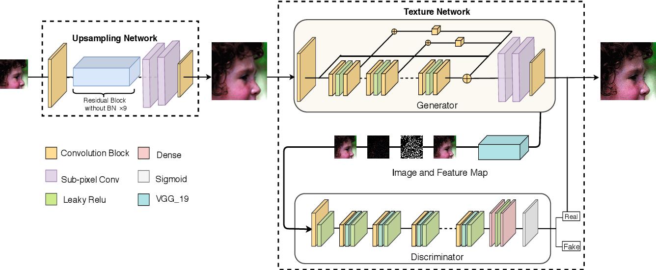 Figure 3 for Multi-modal Datasets for Super-resolution