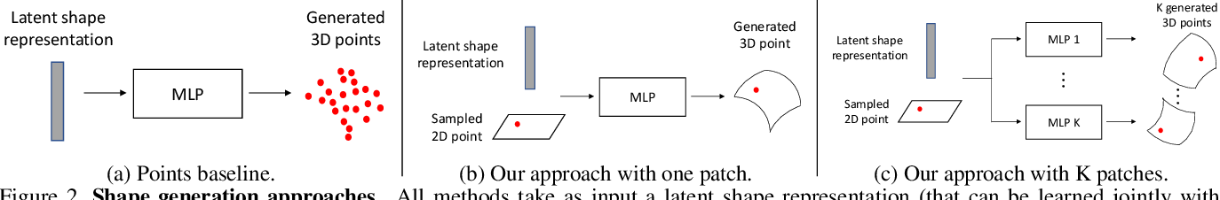 Figure 2 for AtlasNet: A Papier-Mâché Approach to Learning 3D Surface Generation