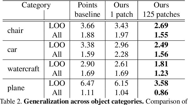 Figure 3 for AtlasNet: A Papier-Mâché Approach to Learning 3D Surface Generation
