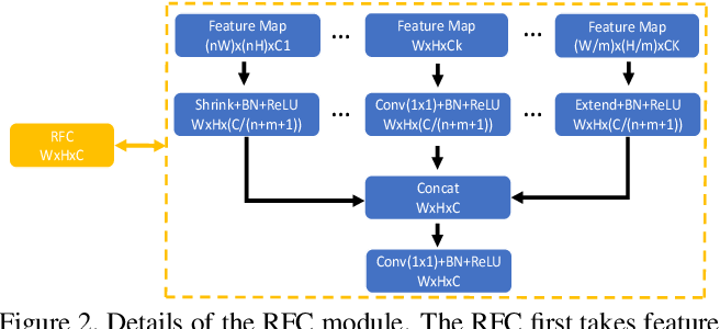 Figure 3 for Amulet: Aggregating Multi-level Convolutional Features for Salient Object Detection