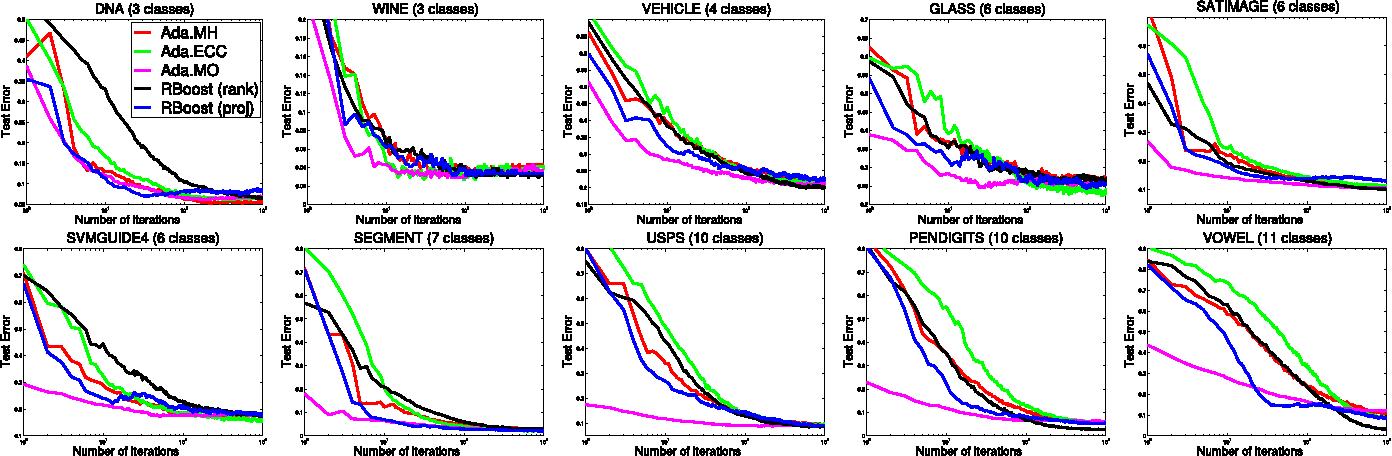 Figure 4 for RandomBoost: Simplified Multi-class Boosting through Randomization