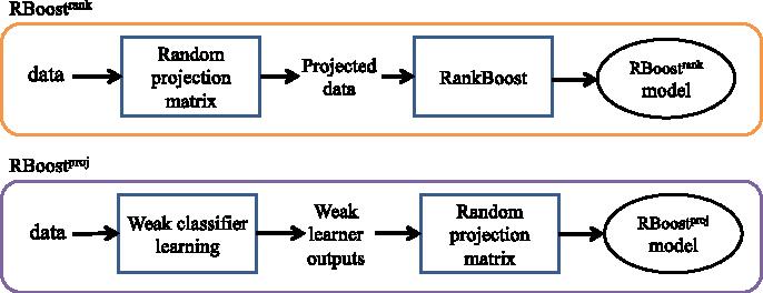 Figure 1 for RandomBoost: Simplified Multi-class Boosting through Randomization