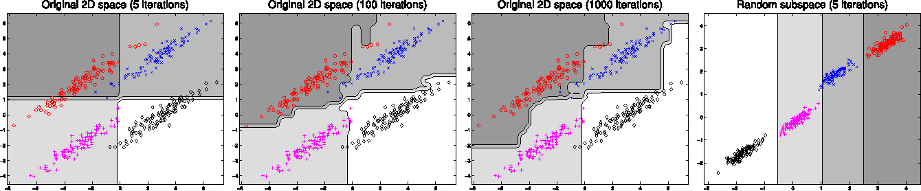 Figure 2 for RandomBoost: Simplified Multi-class Boosting through Randomization