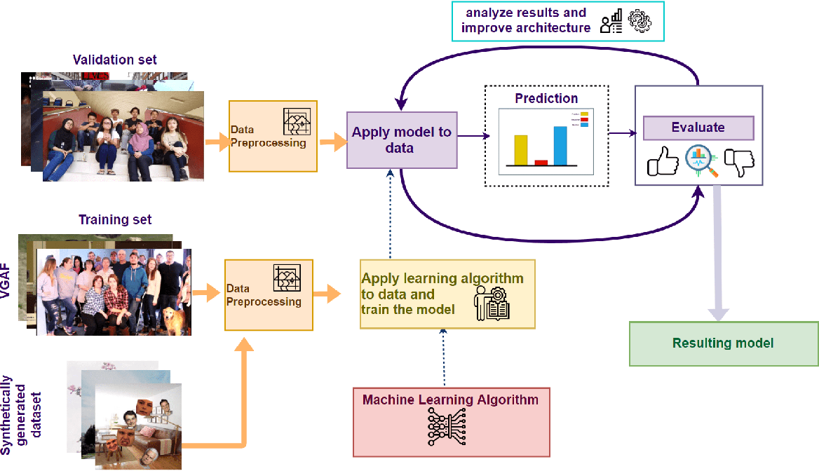 Figure 1 for Group-Level Emotion Recognition Using a Unimodal Privacy-Safe Non-Individual Approach