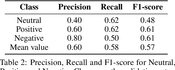 Figure 4 for Group-Level Emotion Recognition Using a Unimodal Privacy-Safe Non-Individual Approach