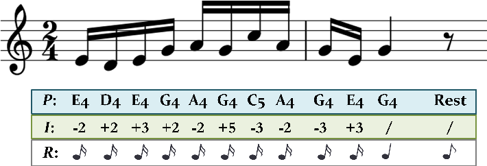 Figure 1 for MG-VAE: Deep Chinese Folk Songs Generation with Specific Regional Style