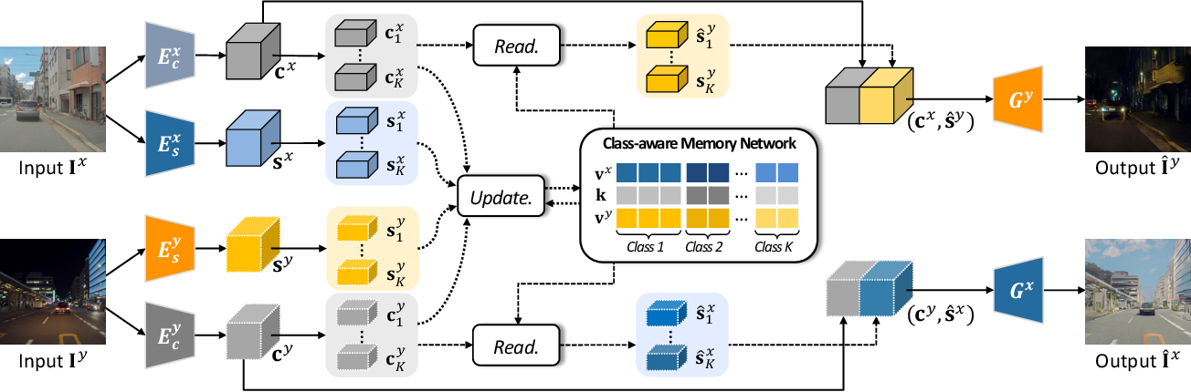 Figure 2 for Memory-guided Unsupervised Image-to-image Translation
