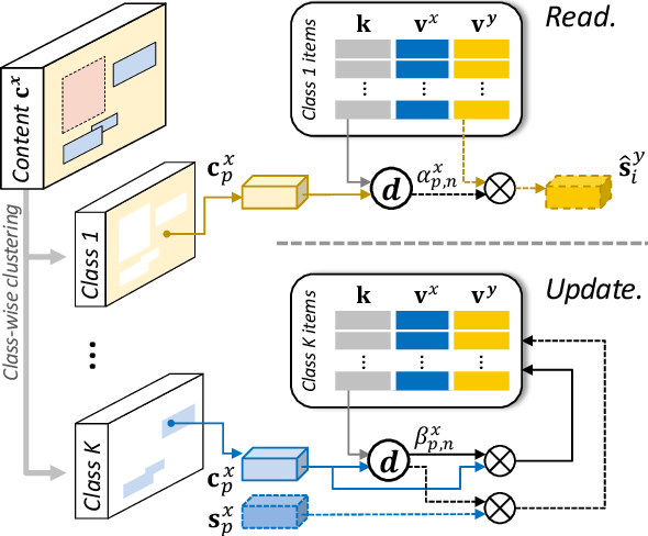 Figure 4 for Memory-guided Unsupervised Image-to-image Translation