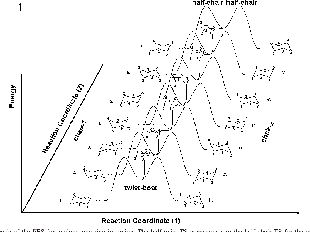 figure 1 from cyclohexane isomerization unimolecular dynamics of