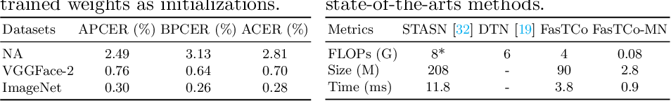 Figure 4 for On Improving Temporal Consistency for Online Face Liveness Detection