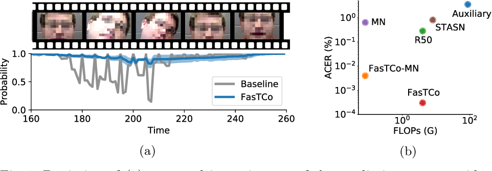 Figure 1 for On Improving Temporal Consistency for Online Face Liveness Detection