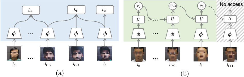 Figure 3 for On Improving Temporal Consistency for Online Face Liveness Detection