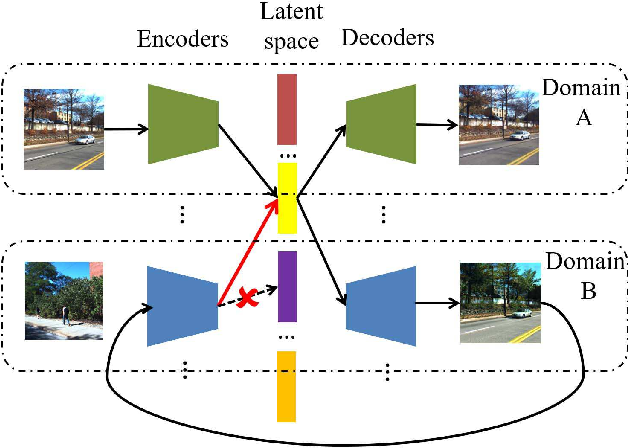 Figure 1 for Retrieval-based Localization Based on Domain-invariant Feature Learning under Changing Environments