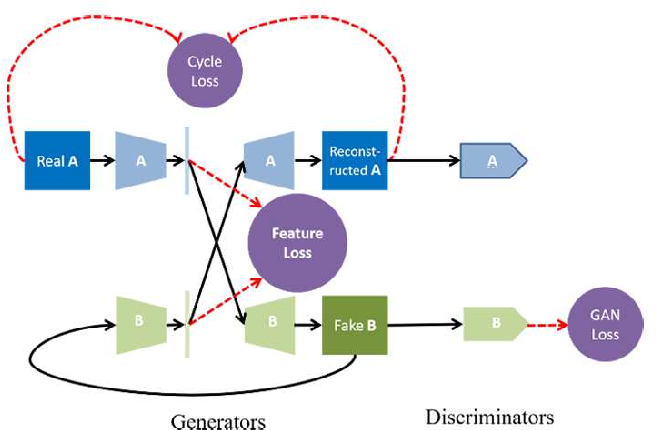 Figure 2 for Retrieval-based Localization Based on Domain-invariant Feature Learning under Changing Environments