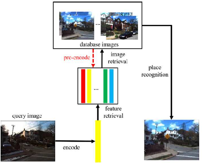 Figure 3 for Retrieval-based Localization Based on Domain-invariant Feature Learning under Changing Environments