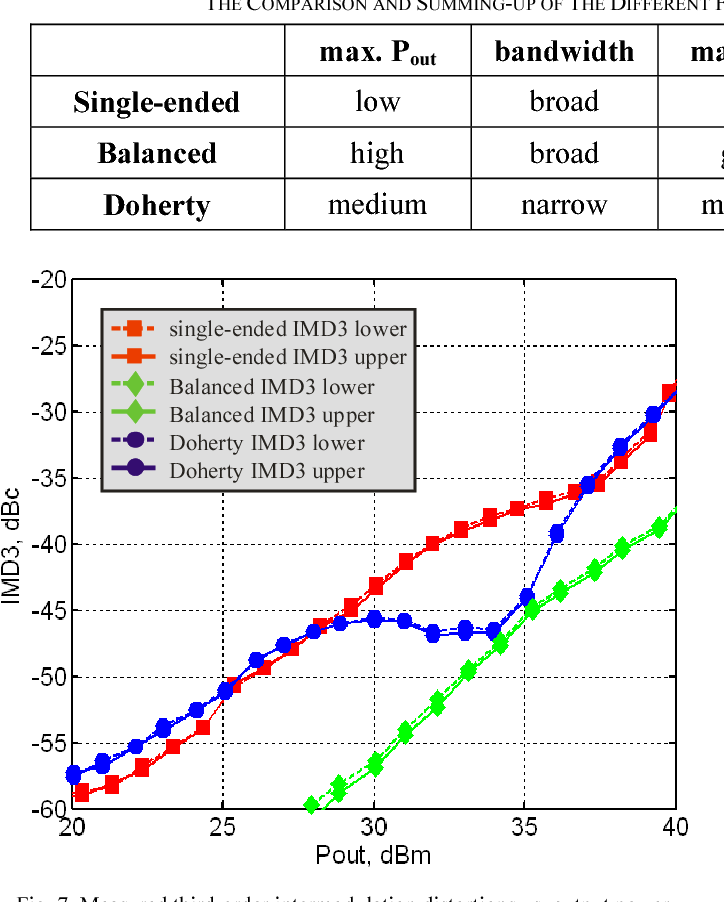 Comparison of a single-ended class AB, a balance and a Doherty power