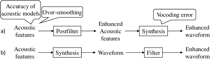 Figure 1 for WaveCycleGAN: Synthetic-to-natural speech waveform conversion using cycle-consistent adversarial networks