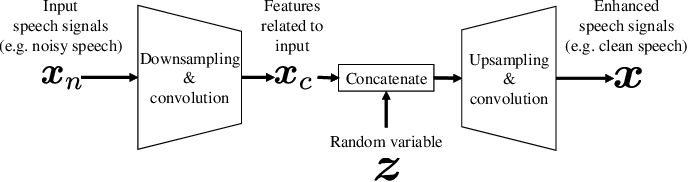 Figure 2 for WaveCycleGAN: Synthetic-to-natural speech waveform conversion using cycle-consistent adversarial networks