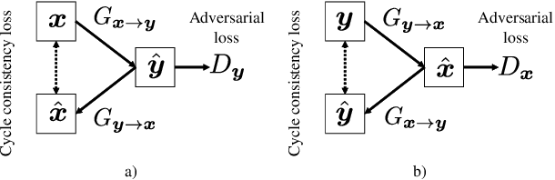 Figure 3 for WaveCycleGAN: Synthetic-to-natural speech waveform conversion using cycle-consistent adversarial networks