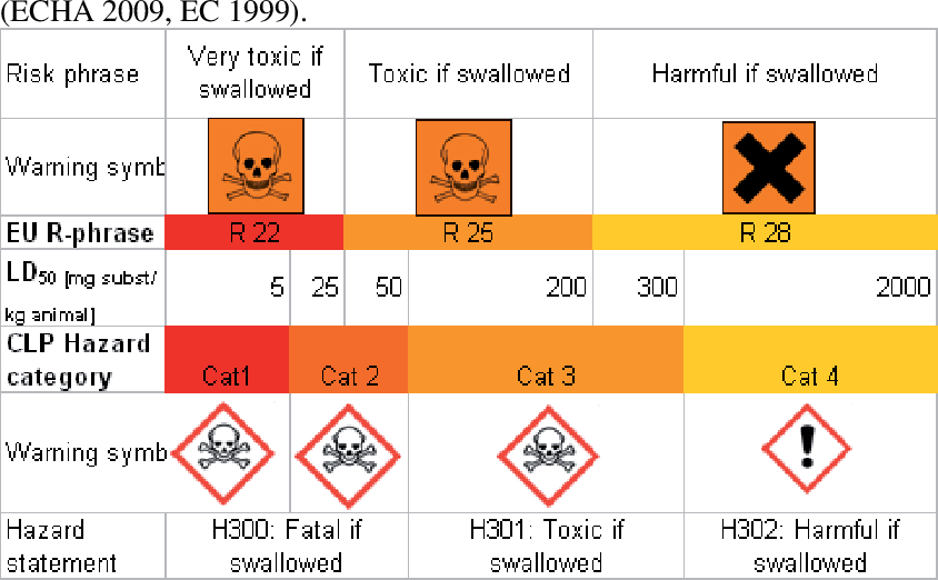 Table 3 From Regulatory Eu Guidance Towards Reduced Chemical