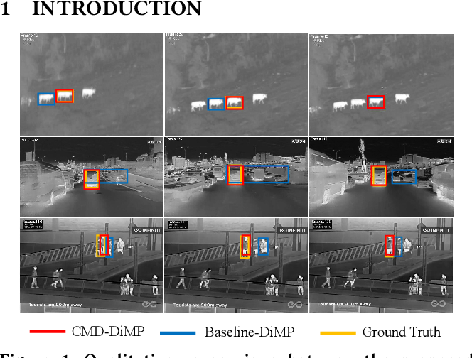 Figure 1 for Unsupervised Cross-Modal Distillation for Thermal Infrared Tracking