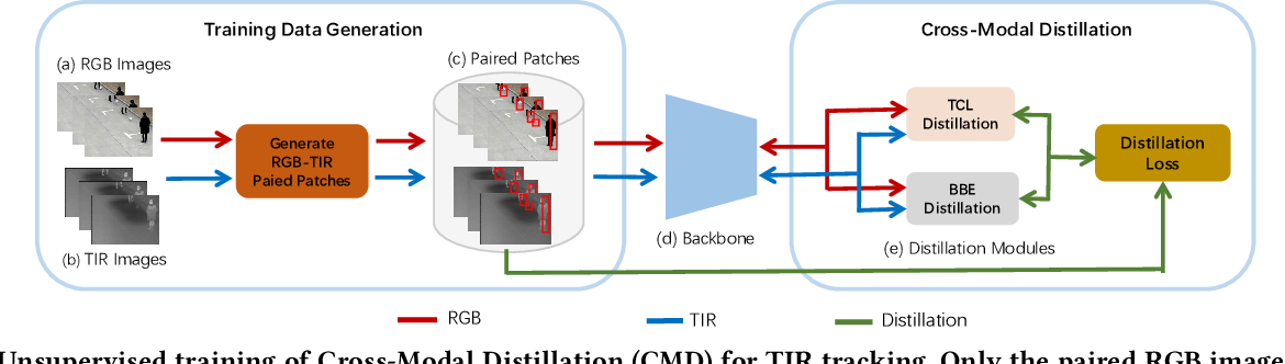Figure 3 for Unsupervised Cross-Modal Distillation for Thermal Infrared Tracking