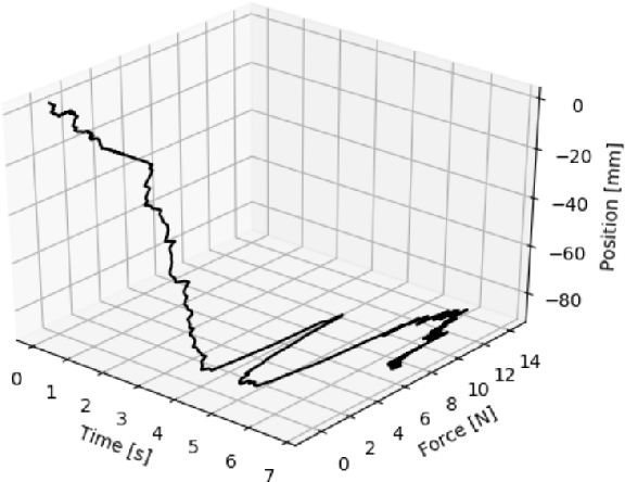 Figure 4 for Segmentation of Robot Movements using Position and Contact Forces
