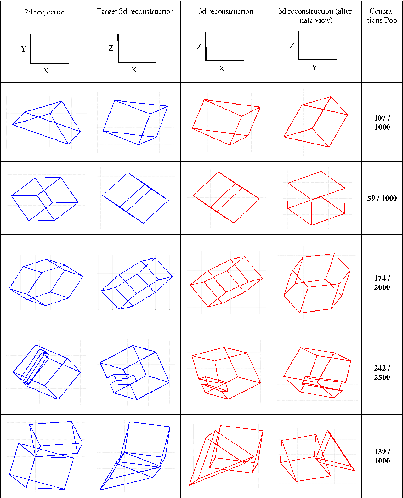 Figure 4 for Neural Network Based Reconstruction of a 3D Object from a 2D Wireframe