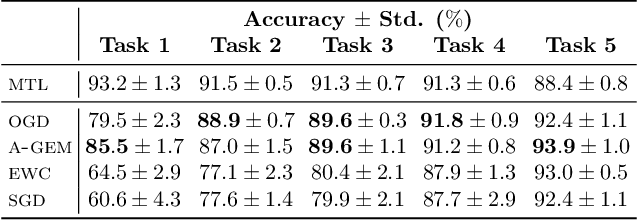 Figure 1 for Orthogonal Gradient Descent for Continual Learning