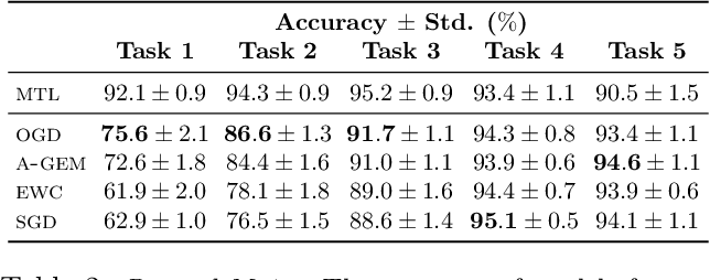 Figure 3 for Orthogonal Gradient Descent for Continual Learning