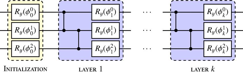 Figure 1 for Dual-Parameterized Quantum Circuit GAN Model in High Energy Physics