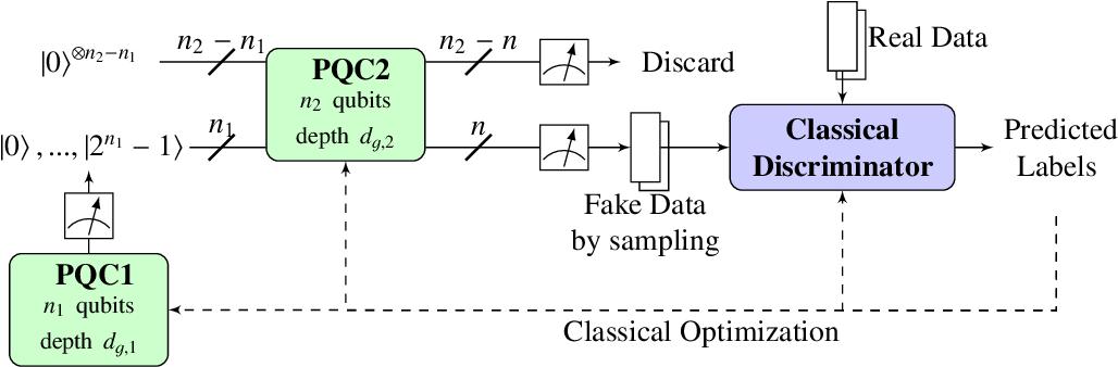 Figure 2 for Dual-Parameterized Quantum Circuit GAN Model in High Energy Physics