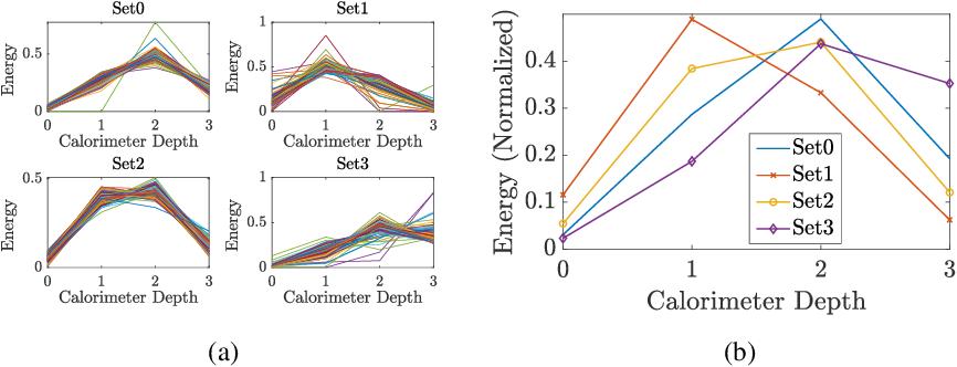 Figure 3 for Dual-Parameterized Quantum Circuit GAN Model in High Energy Physics
