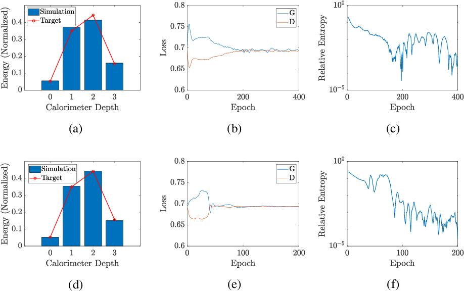 Figure 4 for Dual-Parameterized Quantum Circuit GAN Model in High Energy Physics
