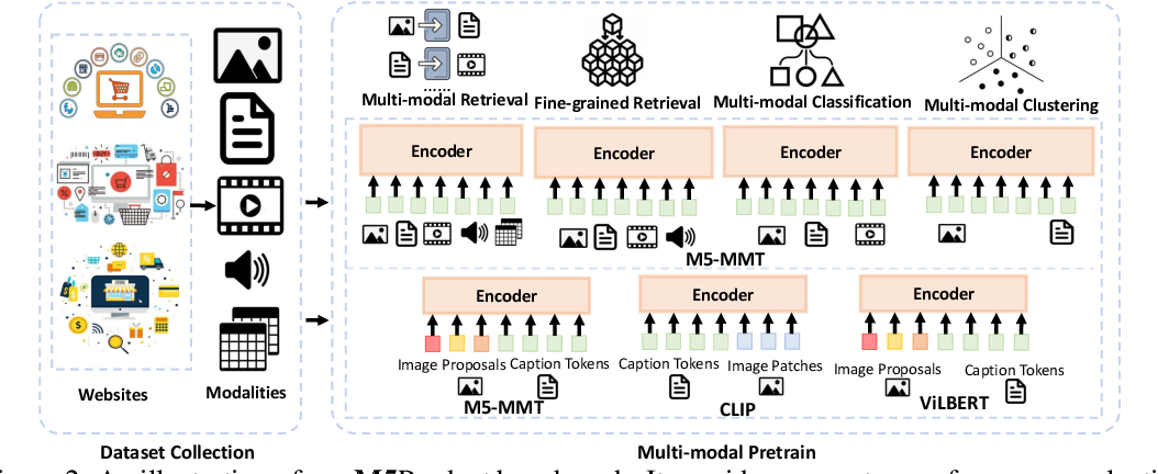 Figure 2 for M5Product: A Multi-modal Pretraining Benchmark for E-commercial Product Downstream Tasks