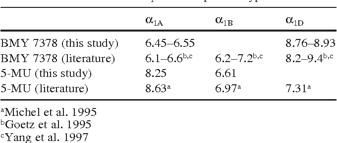 Table 2 Survey on pKi-values for α1-adrenoceptors. Comparison of the pKi-values calculated in this study for BMY 7378 and 5-MU at the three α1-adrenoceptor subtypes with the values reported by the literature for the cloned α1-adrenoceptor subtypes.