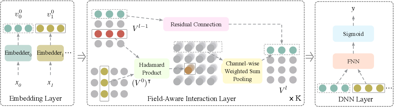 Figure 1 for FINT: Field-aware INTeraction Neural Network For CTR Prediction