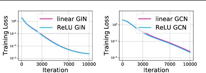 Figure 1 for Optimization of Graph Neural Networks: Implicit Acceleration by Skip Connections and More Depth