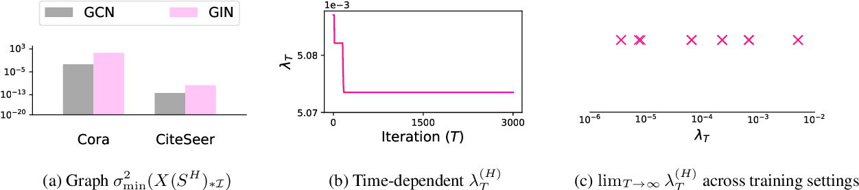 Figure 2 for Optimization of Graph Neural Networks: Implicit Acceleration by Skip Connections and More Depth